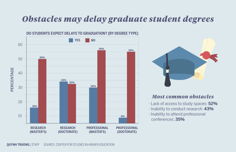 Infographic about obstacles that may delay graduate student degrees