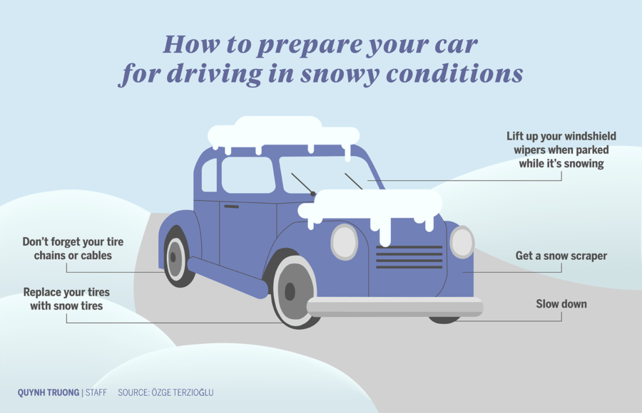 Infographic about how to prepare your car for driving in snowy conditions