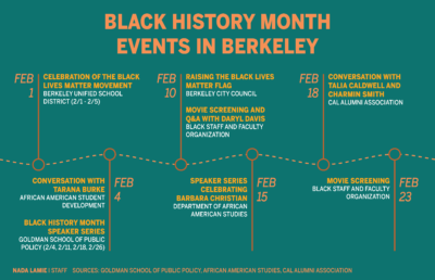 Infographic about Black history month events in Berkeley
