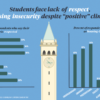 infographic about respect and housing insecurity in students by Mai Chiamthamachinda