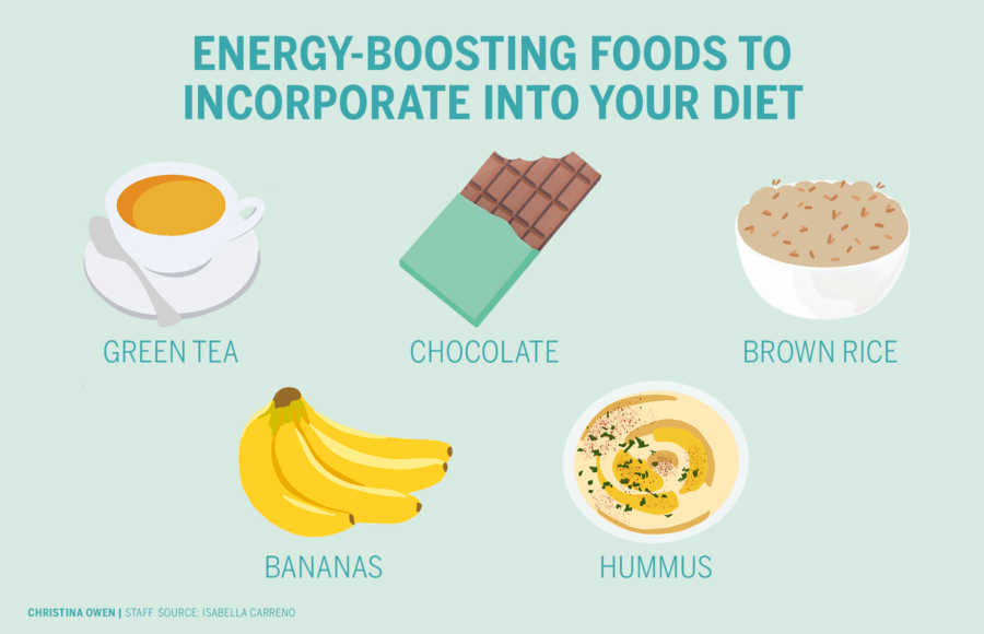 Infographic of energy-boosting foods, including green tea, chocolate, brown rice, bananas and hummus