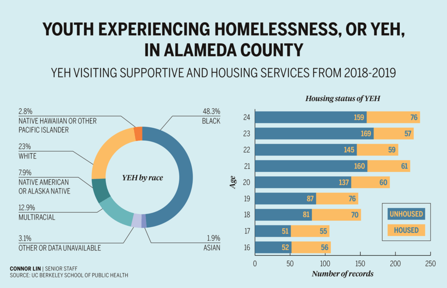 Infographic about youth experiencing homelessness in Alameda County by race and age