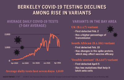 Infographic about COVID-19 variants and decline in daily testing