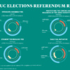 Infographic depicting 2021 ASUC elections referendum results