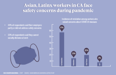 Infographic depicting data on CA worker safety concerns during pandemic
