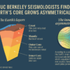 Infographic depicting UC Berkeley seismologists' discovery that Earth's core grows asymmetrically