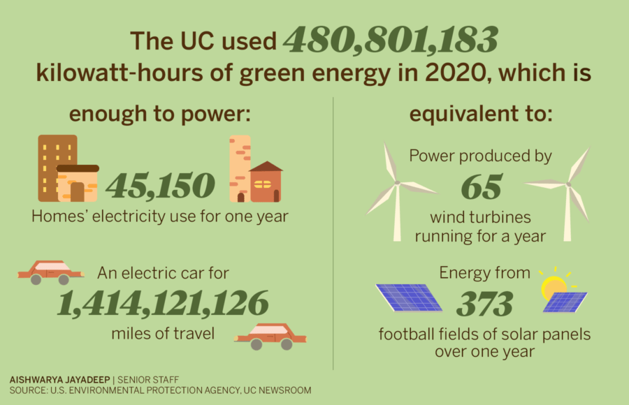 Infographic depicting green energy usage by the UC in 2020