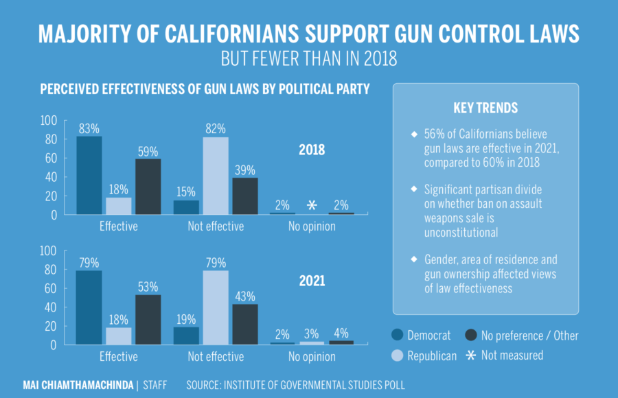 Infographic depicting Californians' support for gun control laws by political party