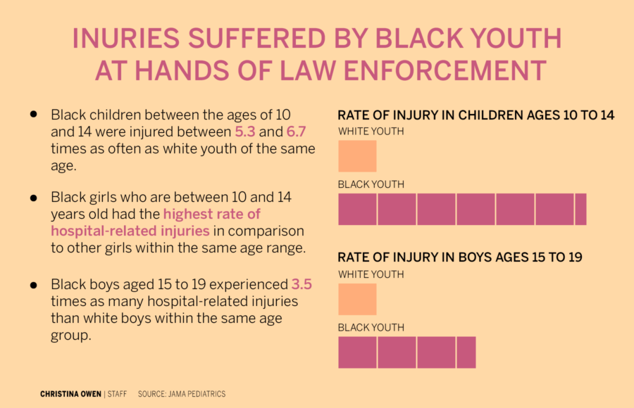 Infographic about injuries suffered by black youth at hands of law enforcement