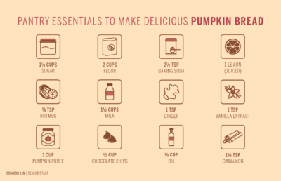 infographic showing ingredients for pumpkin bread