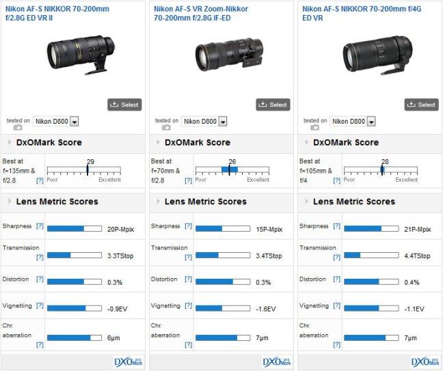 Nikon_AF-S_NIKKOR_70-200mm_f_2.8G_ED_VR_II-comparison