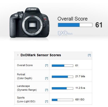 canon-eos-700d-Measurement
