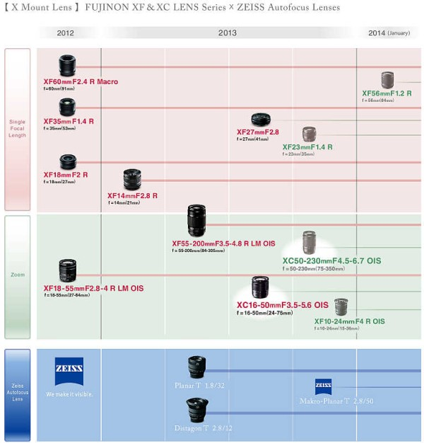Fujifilm-Zeiss-lens-roadmap