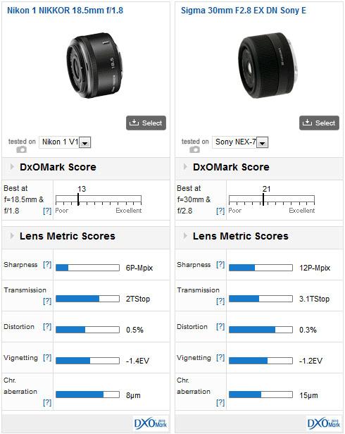 Nikon-1-Nikkor-18.5mm-f1.8-lens-DxOMark-test
