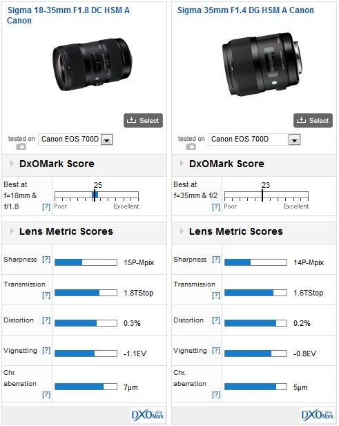 sigma-18-35mm-f1.8-dc-hsm-lesn-test-03
