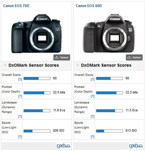 canon-eos-70d-vs-60d