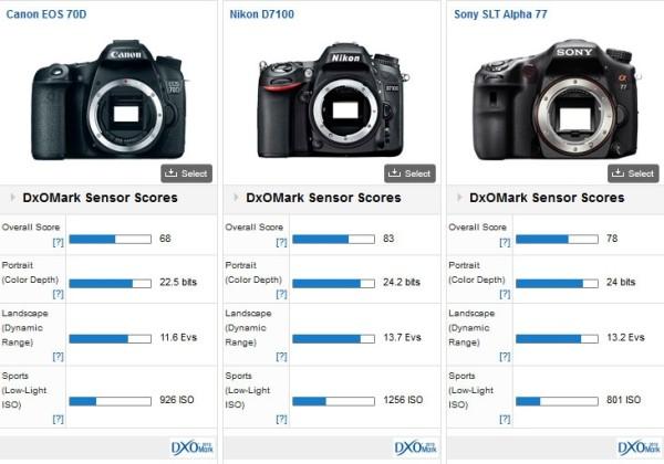 canon-eos-70d-vs-d7100-vs-a77