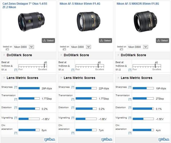zeiss-1.4-55-dxomark-comparison