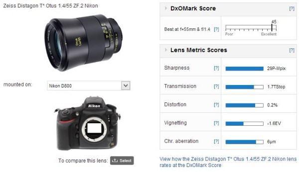 zeiss-1.4-55-dxomark-test