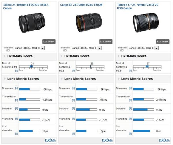 Sigma-24-105mm-f4-comparison_01