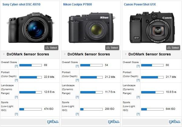 Sony-RX10-vs-Nikon-P7800-Canon-G1X