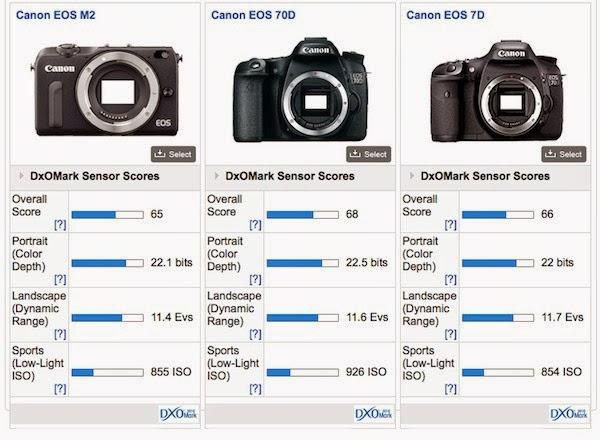 Canon-EOS-M2-comparison-1