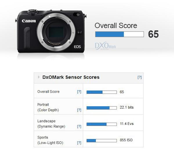 canon-eos-m2-dxomark-score