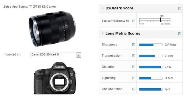 zeiss-apo-sonnar-t2-135mm-lens-score