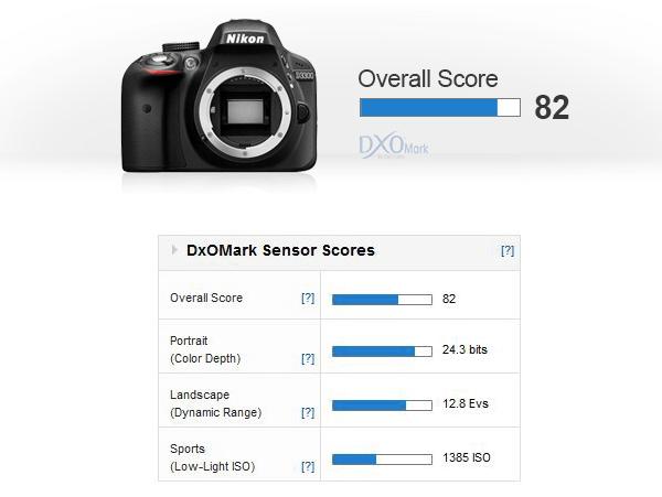 Nikon-D3300-dxomark-score