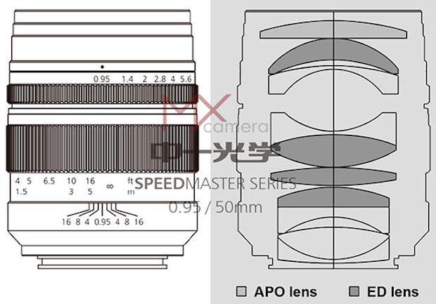 Mitakon-50mm-f0.95-lens-design