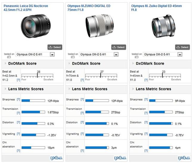 panasonic-42-5mm-f1-2-lens-comparison