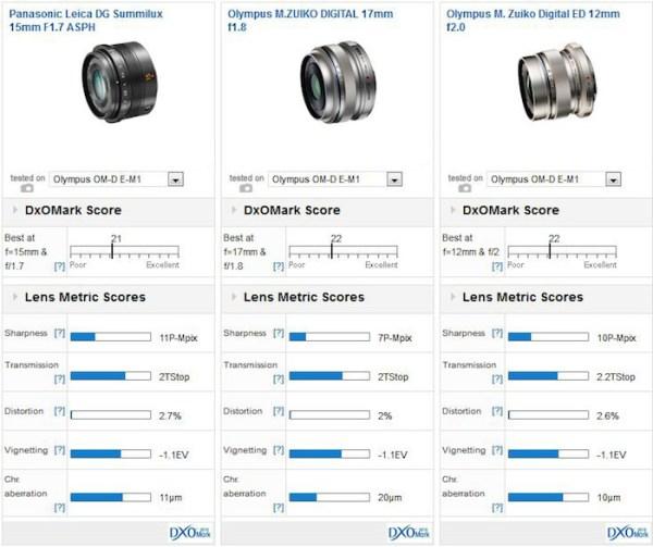 panasonic-leica-dg-summilux-15mm-f1-7-lens-comparison