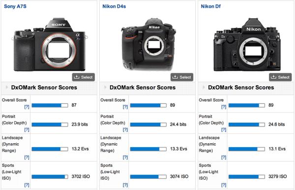 Sony-a7s-DxOMark-test