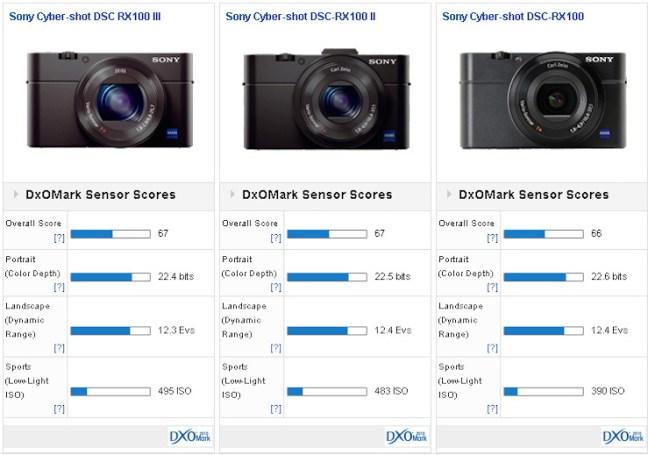 sony-rx100-m3-versus-comparison