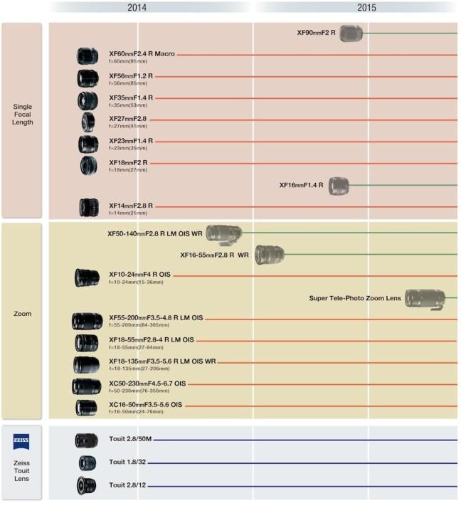 fujifilm-x-mount-lens-roadmap-2015