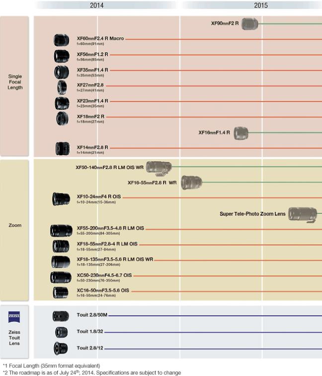 Fujifilm-X-mount-lens-roadmap