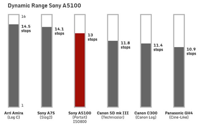 sony-a5100-dynamic-range