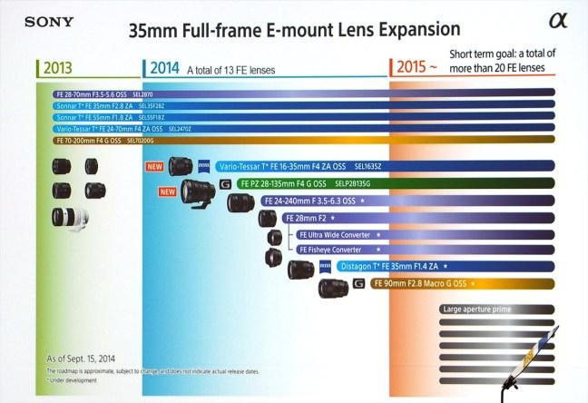 sony-fe-full-frame-lens-roadmap-2015
