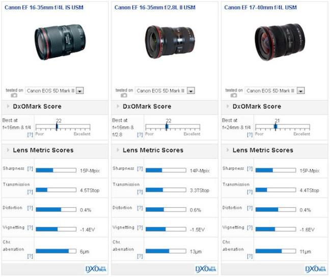 canon-ef-16-35mm-f4l-is-usm-lens-dxomark-comparison