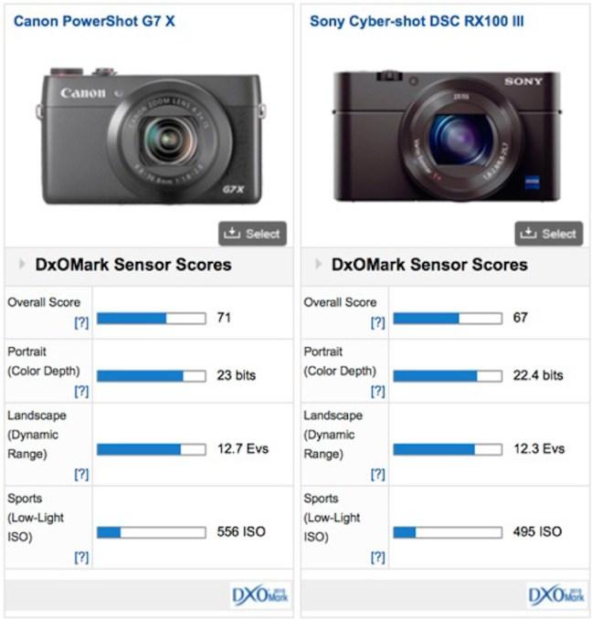 canon-powershot-g7-x-sensor-test-comparison
