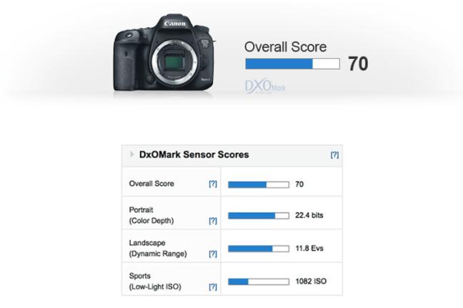 canon-eos-7d-mark-ii-sensor-review