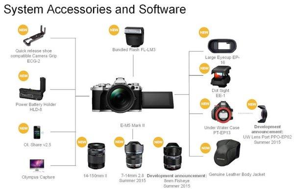 olympus-omd-em5-II-accessories