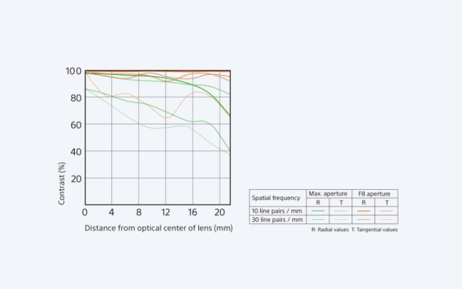 sony-fe-28mm-f2-lens-mtf-graph