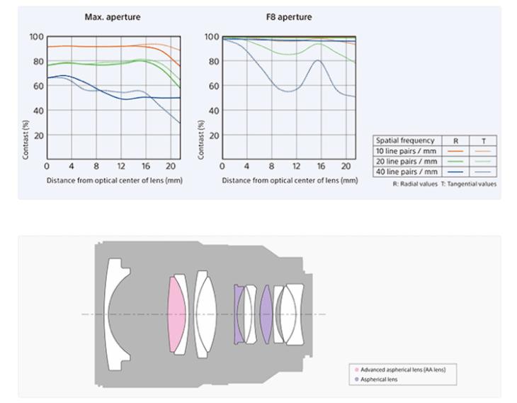 zeiss-distagon-t-fe-35-mm-f1-4-za-lens-mtf-graph