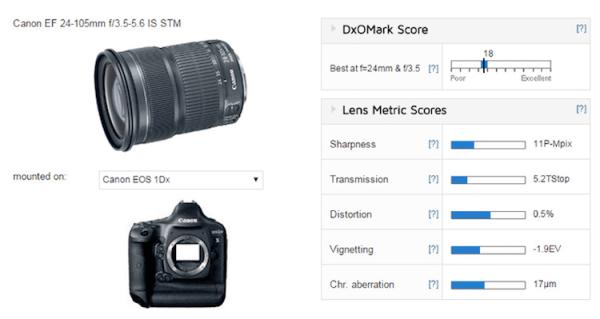 canon-ef-24−105mm-f3-5-5-6-is-stm-lens-test-score