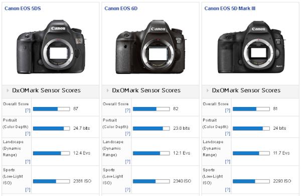 Canon_5DS_vs_6D_5D_MIII