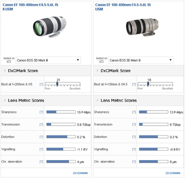 canon-ef-100-400mm-f4-5-5-6l-is-ii-usm-lens-comparison