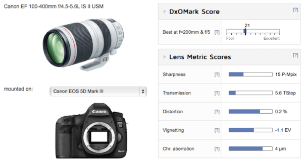 canon-ef-100-400mm-f4-5-5-6l-is-ii-usm-lens-test-results