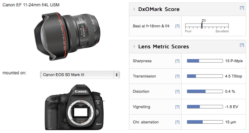 Canon EF 11-24mm f/4L USM Lens Test Results - Daily Camera News