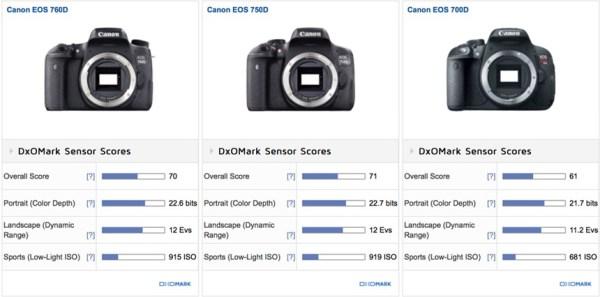 http-::www.dailycameranews.com:wp-content:uploads:2015:07:canon-eos-rebel-t6s-and-t6i-sensor-reviews-comparison1